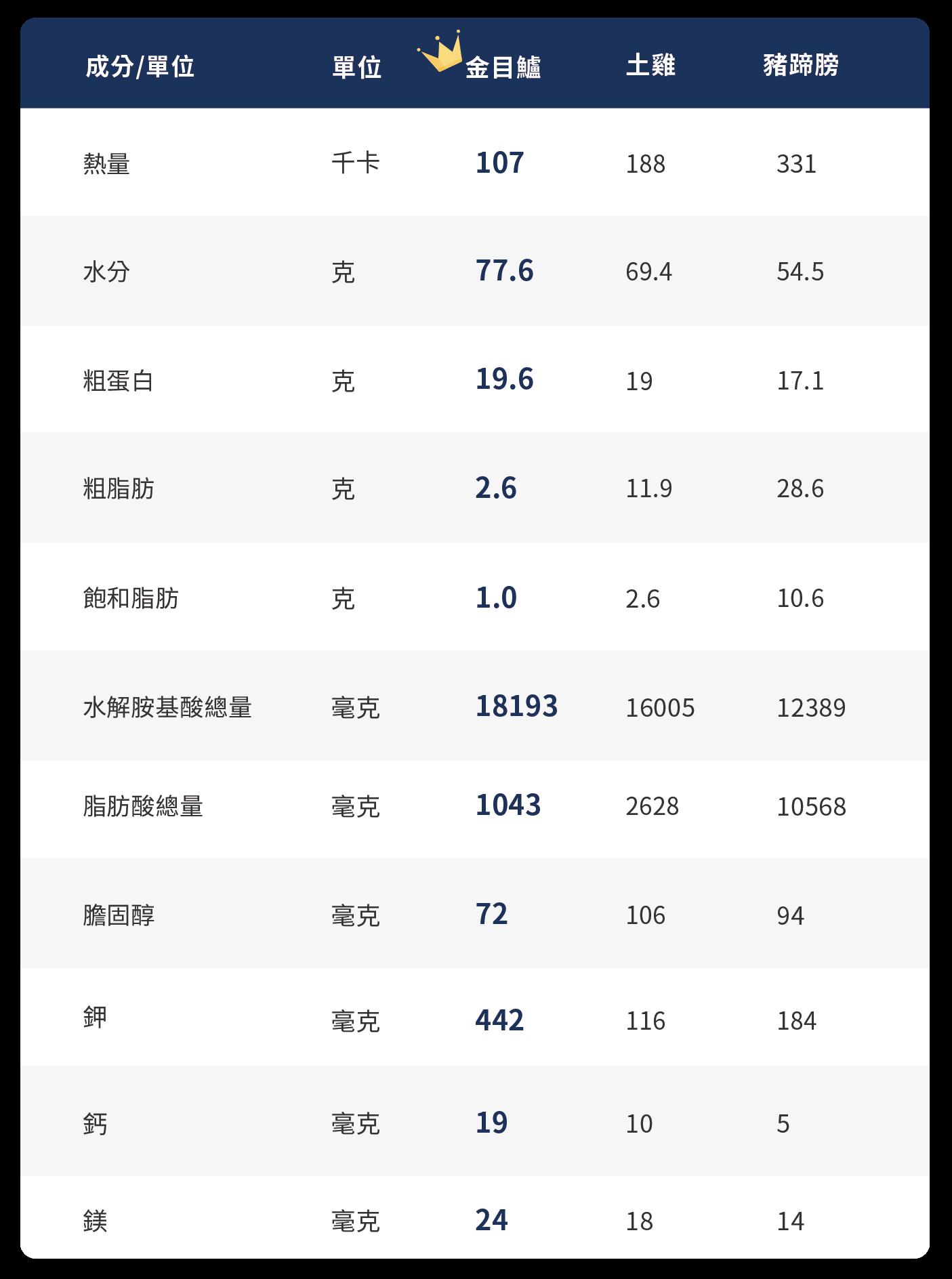 鱸魚排 成分比較表